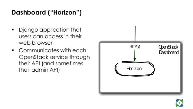 """Dashboard (""""Horizon"""") Django application that  users can access in their  web browser                               H (S)..."""