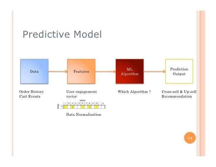 building a predictive model