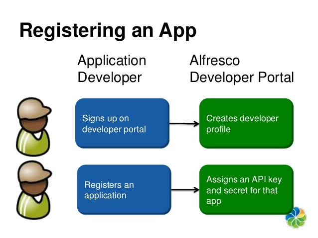 Intro to the Alfresco Public API