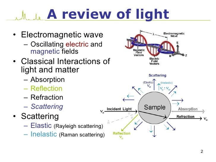 intro raman scattering
