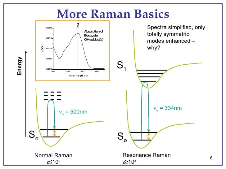 intro to raman scattering