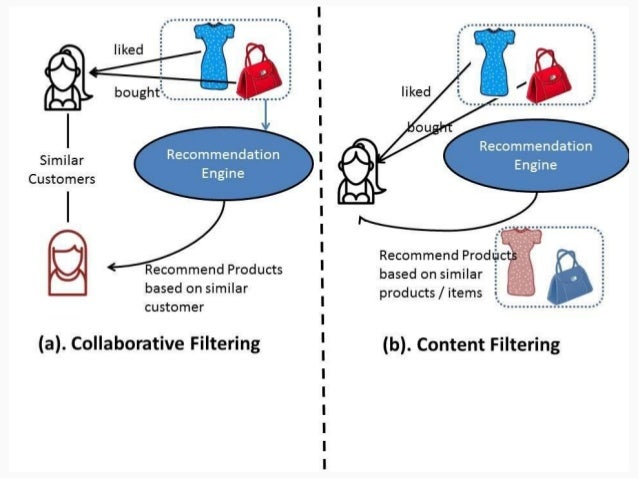 Content Based Filtering ( Item-based collaborative filtering) Key ideas: ● Based on a description of the item and a profil...