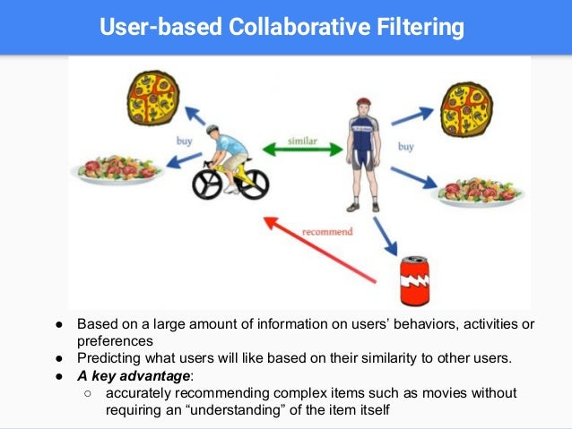 Content Based Filtering ( Item-based collaborative filtering)