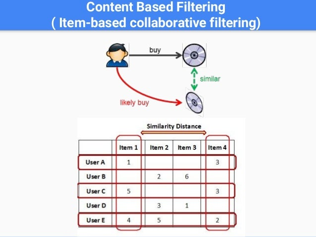 Example of Hybrid Recommendation Systems User-based Collaboration Filter Item-based Collaboration Filter