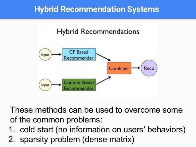User-based VS Item-based