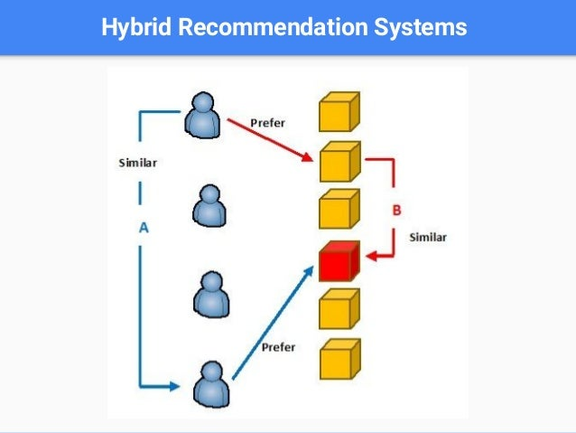 3 - Building Data Pipeline for Video Recommendation System