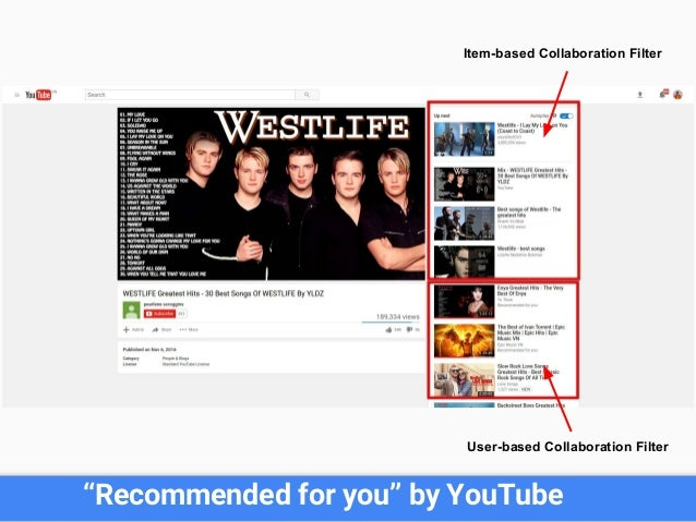 """""""Recommended for you"""" by YouTube User-based Collaboration Filter Item-based Collaboration Filter"""
