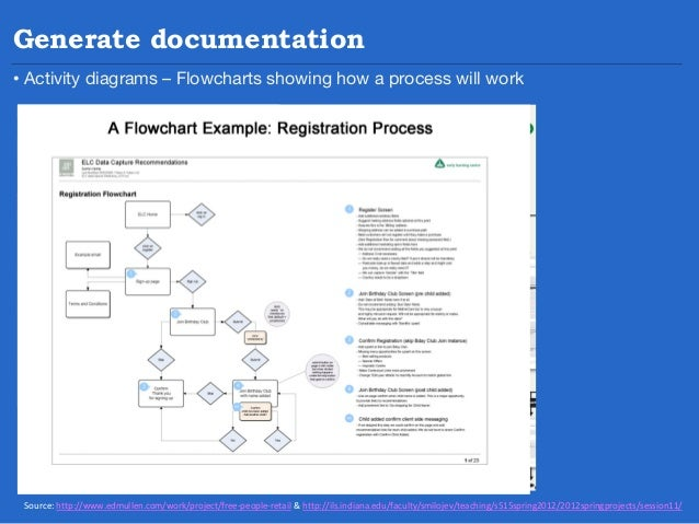 Generate documentation Site maps – defines the sites content and information architecture Information Architecture (IA) is...