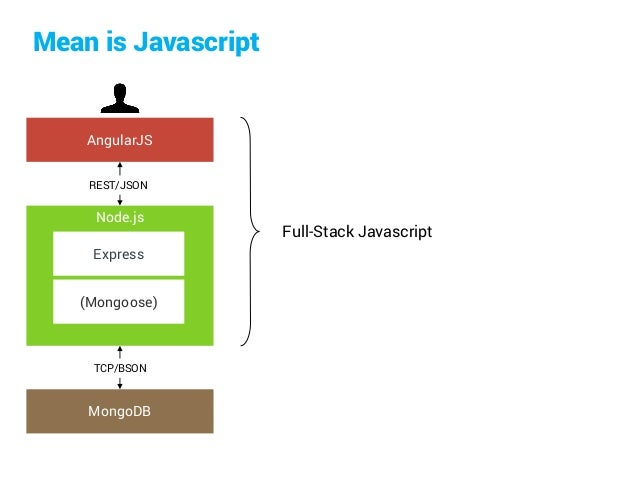 Introduction to the MEAN stack