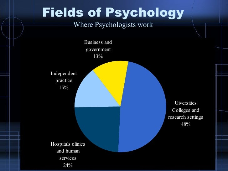 the field of psychology In psychology, attempts to closely  the problem is that nobody bothers to try, which litters the field with results of unknown (likely low) value how it's.