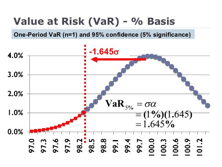 Intro to Value at Risk (VaR)