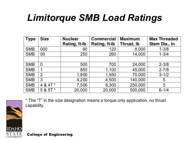 smb limitorque actuator wiring diagrams wiring diagrams data base rh diventare co