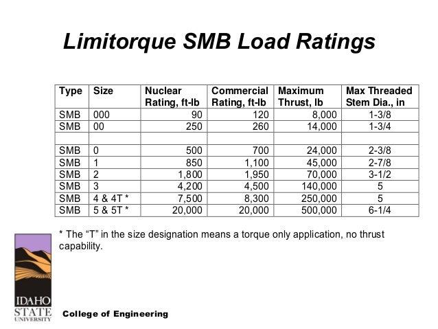 smb limitorque actuator wiring diagrams wiring diagrams data base rh diventare co