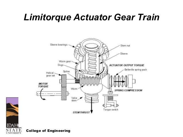 Wiring Diagram Motor Operated Valve : Limitorque valve actuators diagram explore schematic