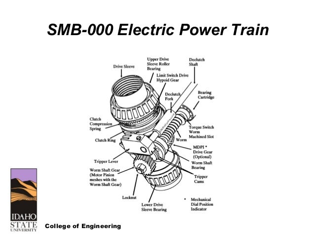 limitorque smb manual
