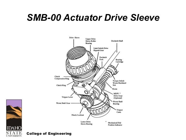 nrc course on motor operated valves and limitorque rh slideshare net Limitorque SMB 000 Schematics Limitorque SMB 000 Torgue Switch