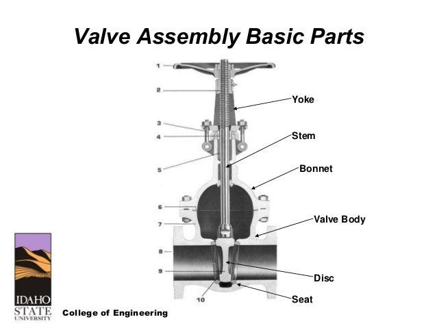 Motor Operated Valve Basics