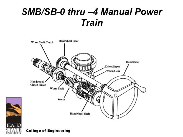 Limitorque mov wiring diagram somurich limitorque mov wiring diagram nrc course on motor operated valves and limitorquedesign asfbconference2016 Image collections