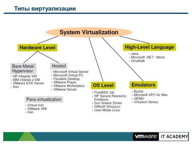 Введение в виртуализацию Slide 3