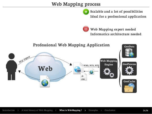 Past, Present and Future of WebMapping Application