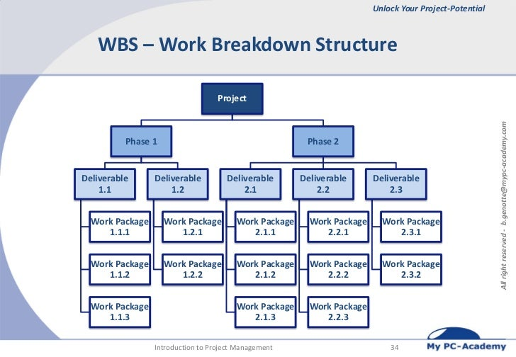 understanding the work breakdown structure wbs Understanding work breakdown structures the wbs of a project is represented by a hierarchical grid that , you can see the structure change as you indent.