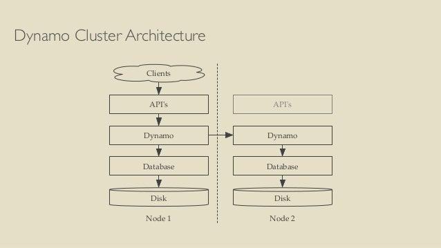 Dynamo Cluster Architecture  Clients  API's  Dynamo  Database  Disk  API's  Dynamo  Database  Disk  Node 1 Node 2