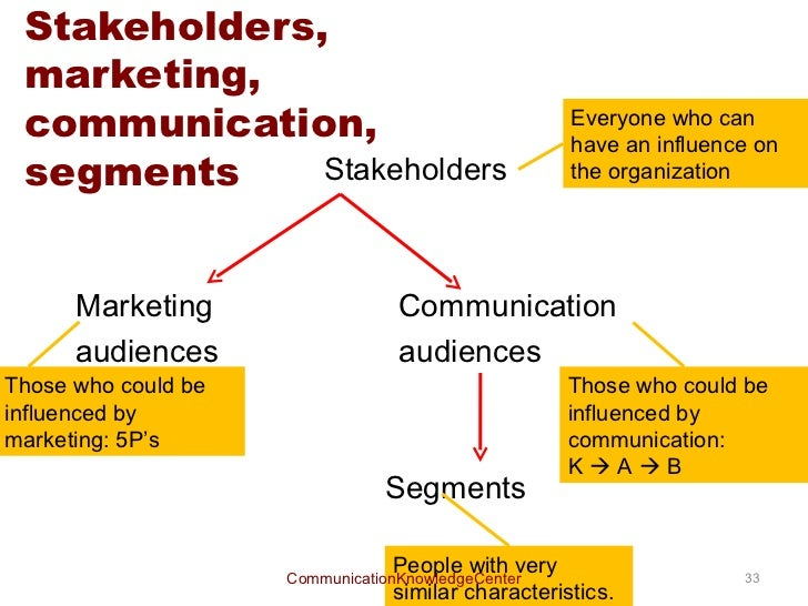 analysis of marketing communication The imc strategy planning process using the zero-based campaign approach, includes identifying the target audience, performing an environmental analysis ( five-forces analysis and swot), and determining the marketing communications objectives the next steps in the imc process include developing.