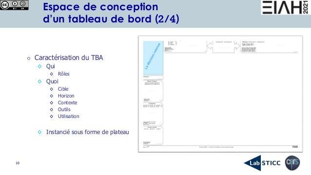 10 Espace de conception d'un tableau de bord (2/4) ⚪ Caractérisation du TBA ◊ Qui ◊ Rôles ◊ Quoi ◊ Cible ◊ Horizon ◊ Conte...