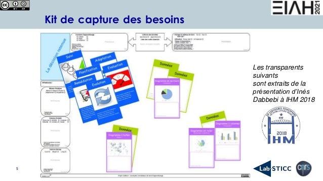 5 Kit de capture des besoins Les transparents suivants sont extraits de la présentation d'Inès Dabbebi à IHM 2018