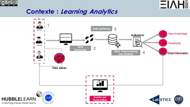 6 Contexte : Learning Analytics Data gathering Data Production Data Preprocessing and analysis Indicators Other informatio...