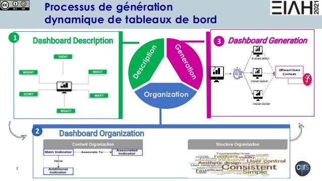 7 Processus de génération dynamique de tableaux de bord 2 Dashboard Organization Organization Dashboard Generation 3 Dashb...
