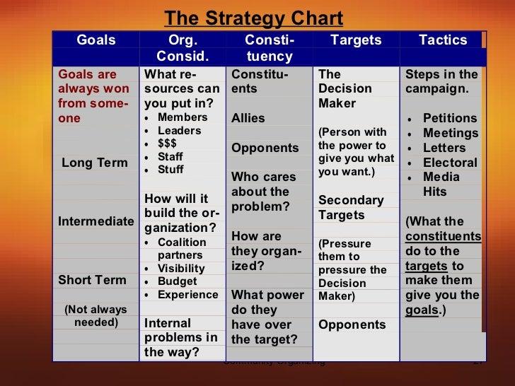 goals of community organizing