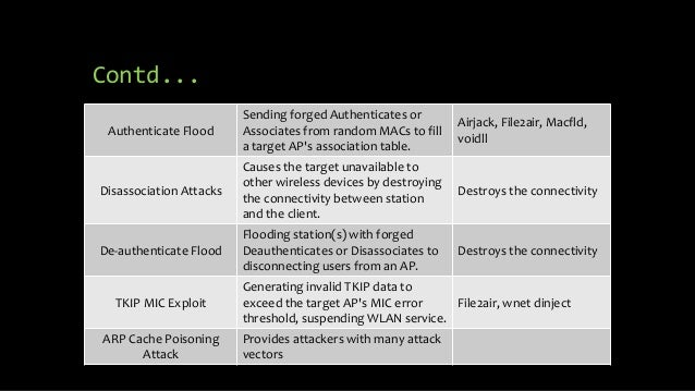 attacking wifi nets with traffic injection Adrian perrig, john stankovic, and david wagner security in wireless sensor networks overview wsn security: too many problems a number of.