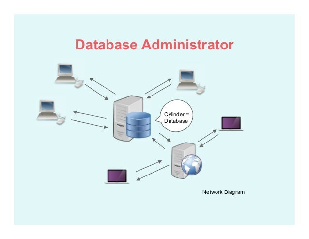 Intro to database design network diagram cylinder database database administrator ccuart Image collections