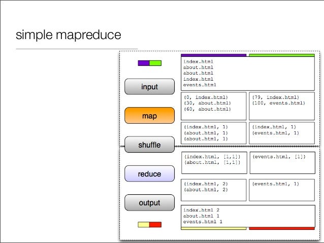 simple mapreduce
