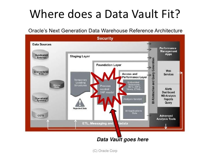 Introduction to Data Vault Modeling