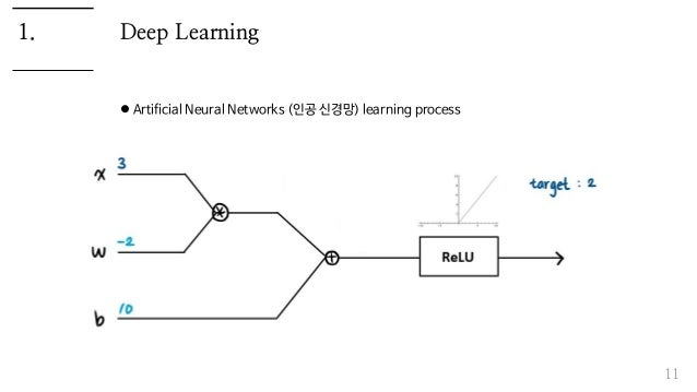 Deep Learning  Artificial Neural Networks (인공 신경망) learning process 11 1.