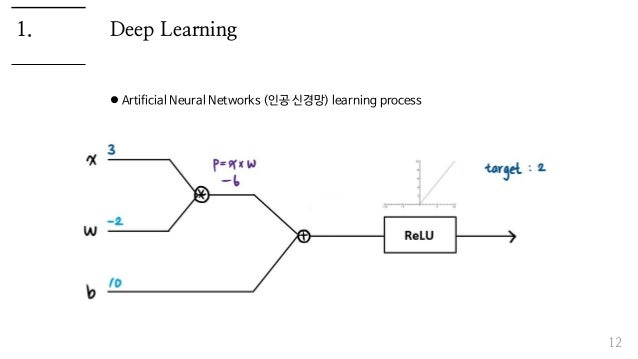 Deep Learning  Artificial Neural Networks (인공 신경망) learning process 12 1.