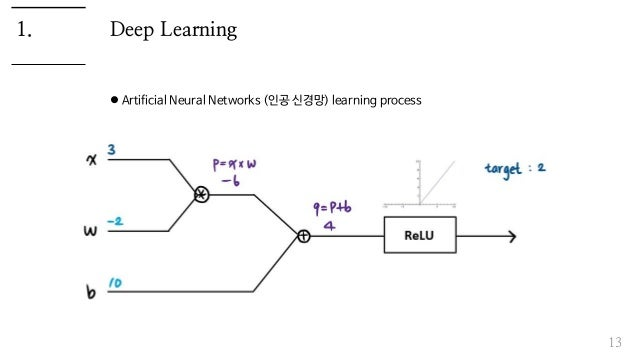 Deep Learning  Artificial Neural Networks (인공 신경망) learning process 13 1.