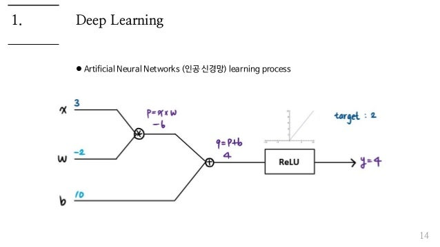 Deep Learning  Artificial Neural Networks (인공 신경망) learning process 14 1.