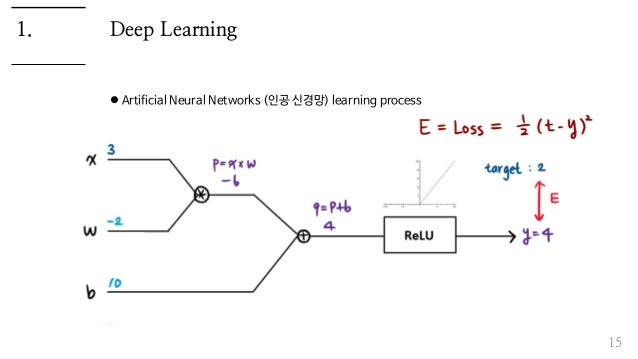 Deep Learning  Artificial Neural Networks (인공 신경망) learning process 15 1.