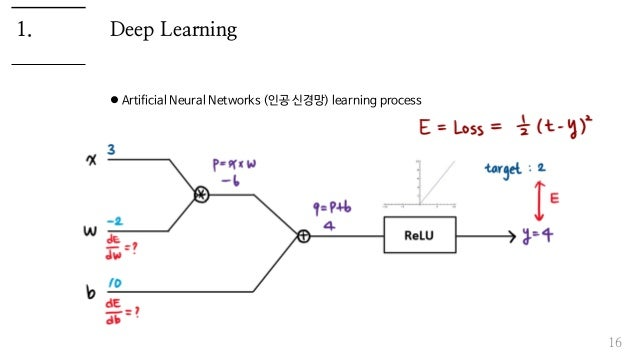 Deep Learning  Artificial Neural Networks (인공 신경망) learning process 16 1.