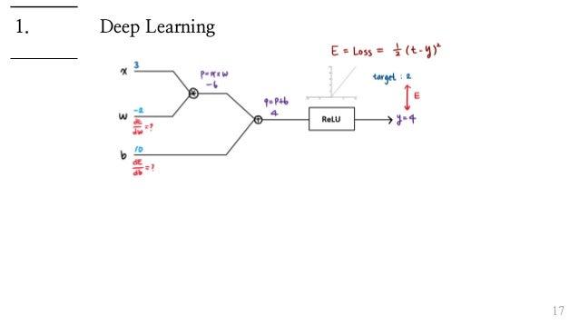 Deep Learning 17 1.