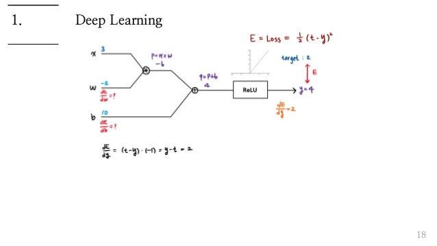 Deep Learning 18 1.