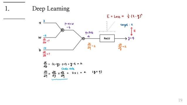 Deep Learning 19 1.