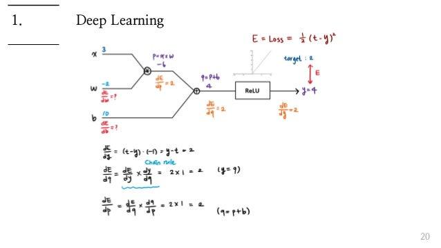 Deep Learning 20 1.