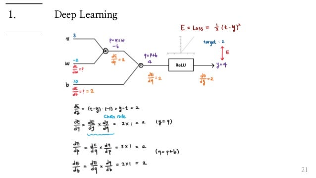 Deep Learning 21 1.