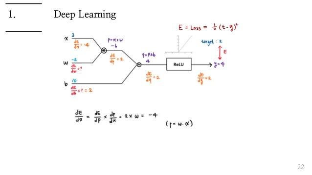 Deep Learning 22 1.