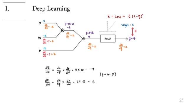 Deep Learning 23 1.