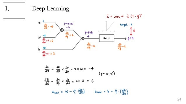 Deep Learning 24 1.